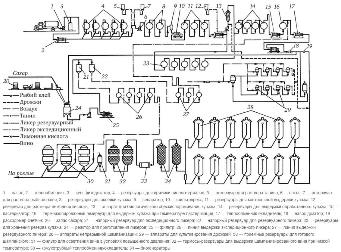 Технология непрерывного способа производства игристого вина