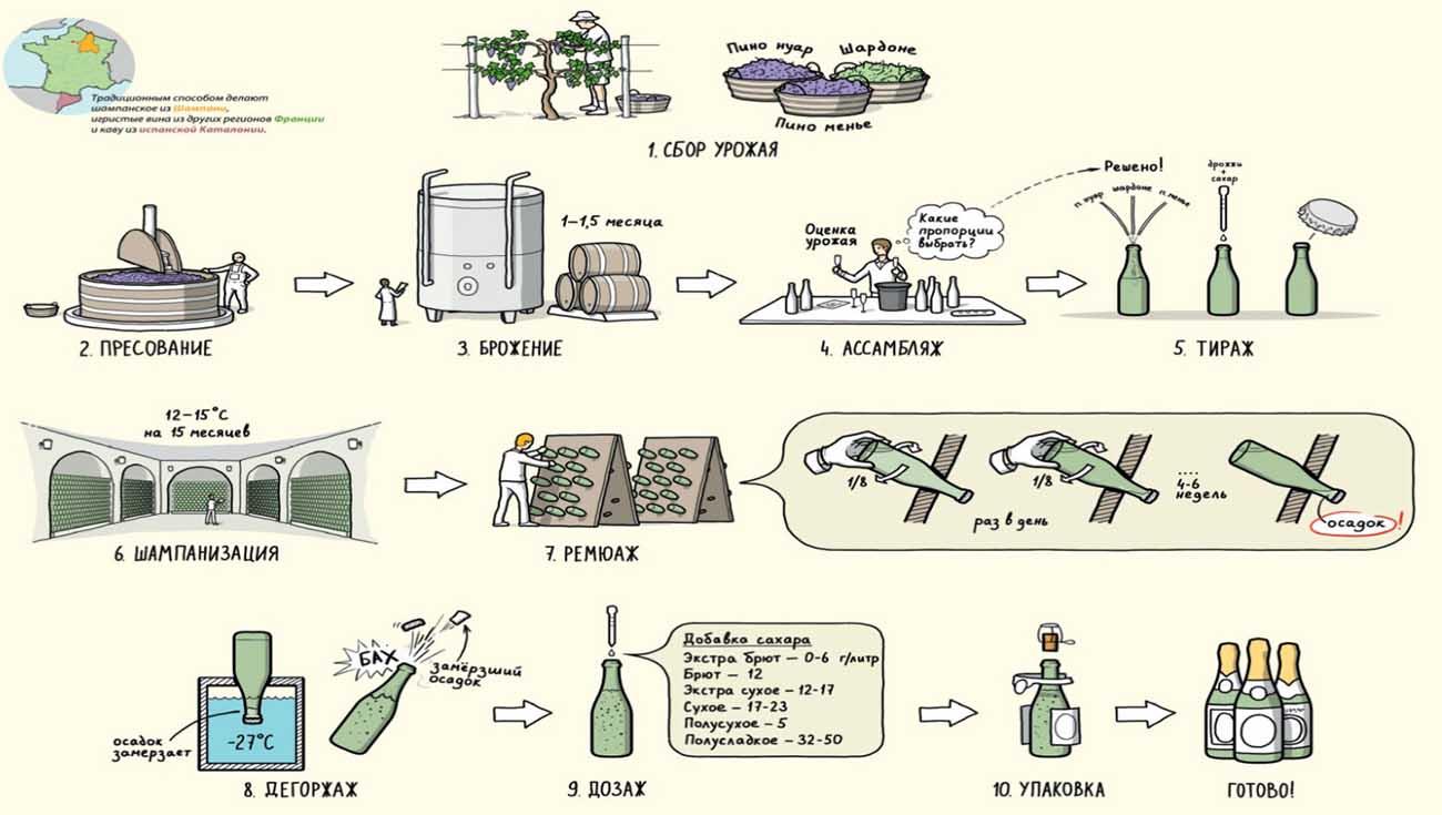 Изготовление игристого вина по классическому шампанскому методу