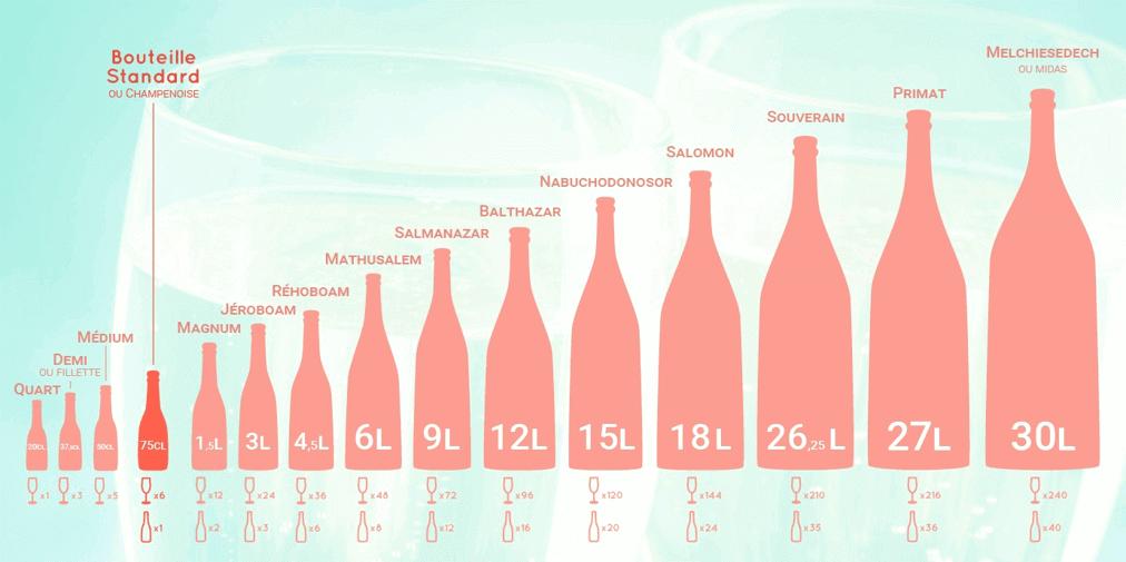 Объемы бутылок для шампанского и игристого вина
